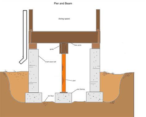 foundation design pdf pier beam 1024x819 concrete