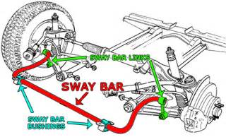 Car Strut Bar Function What Is The Difference Between Sway Bar And Anti Roll Bars