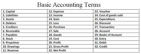 Mba Basic Terms by Basic Accounting Terms Wenotes