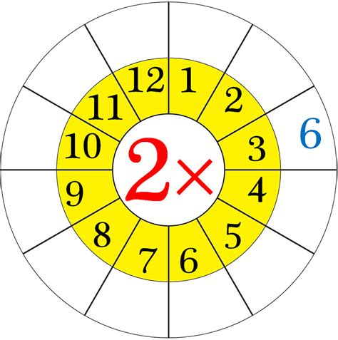 Multiplication By 2 Worksheets