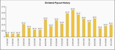 Tesla Mechanical Engineer Salary Tesla Dividend History Tesla Image