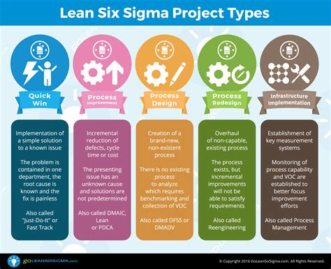 5 Lean Six Sigma Project Types Goleansixsigma Com Just Do It Project Template