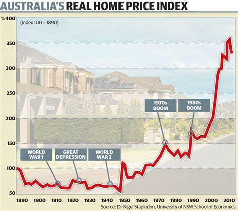 mortgage on 600000 house bob day current australian house prices more than nine times median household income