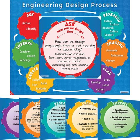 design poster process engineering design process 6 in 1 poster set