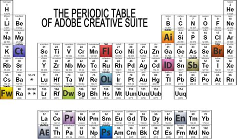 Cesium Periodic Table by The Periodic Table Of Adobe Cs By Sedrikone On Deviantart