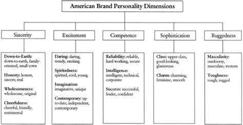 Term For Someone With A Mba by Brand Personality Aaker Definition Marketing Dictionary