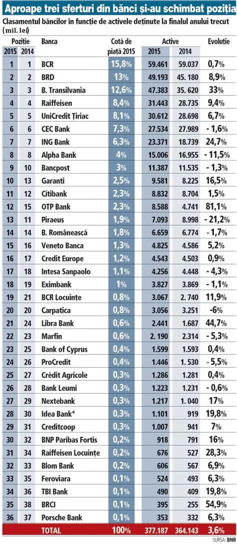 banci romania top b艫nci din rom 226 nia dup艫 cota de pia陋艫 238 n 2015 bcr brd