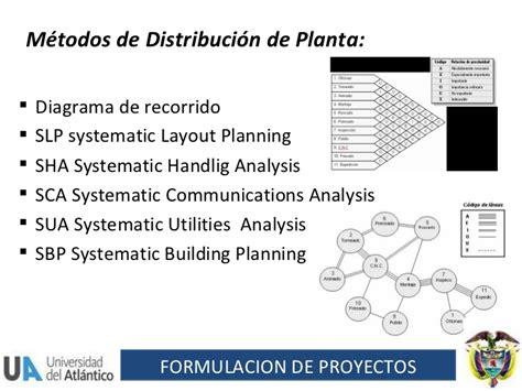 que es systematic layout planning en español estudio tecnico f de proyectos