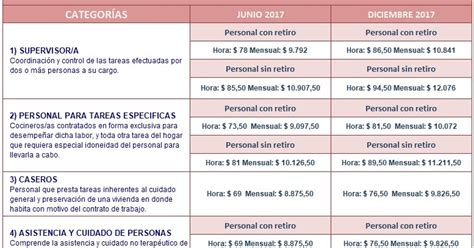 tablas servicio domestico 2016 tabla salarial para empleada domestica 2018 autos post