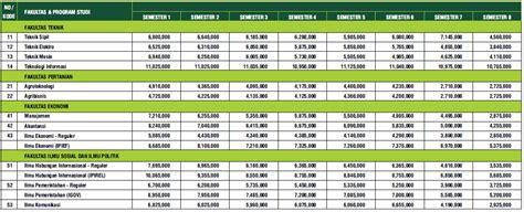 Biaya Pemutihan Gigi Di Jogja biaya kuliah umy yogyakarta info biaya kuliah