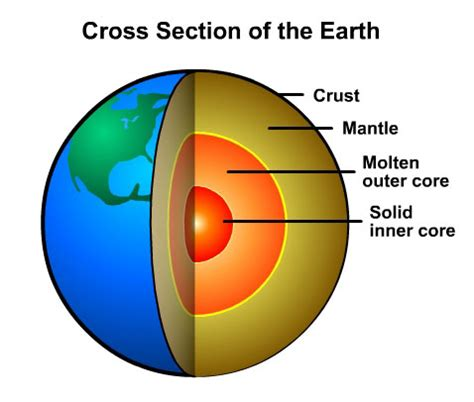 earth cross section diagram cross section of earth surface pictures to pin on