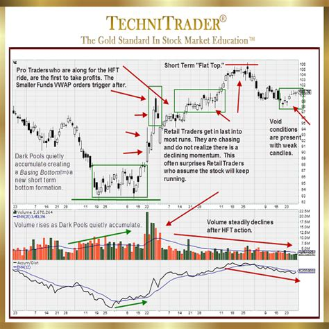 reliable pattern works cleveland oh why favorite technical chart patterns are no longer reliable