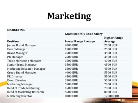 Marketing Mba And Brand Manager Salary by Labor Market And Salary Survey In Russia