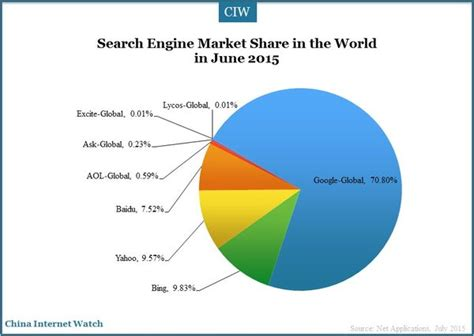 Email Search Engine Canada Seo And Software Optimization And Promotion Of