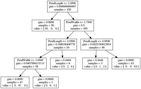 pattern classification in python decision trees in python with scikit learn and pandas