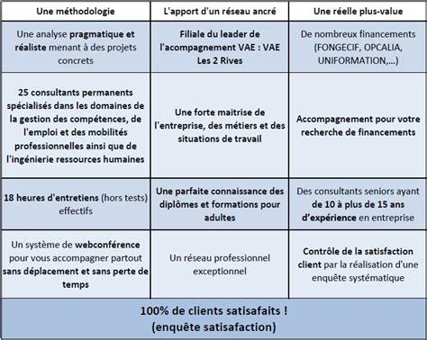 Cabinet Bilan De Compétences by Transition Rh 187 Bilan De Comp 233 Tences