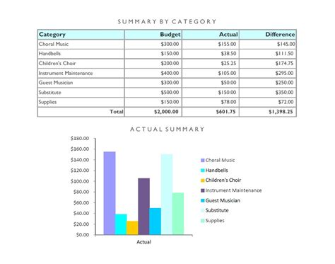 wonderful youth ministry budget template contemporary
