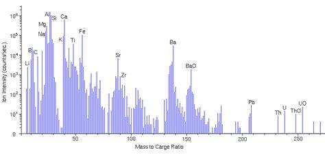 spectroscopy tutorial questions mass spectrometry tutorial organic chemistry