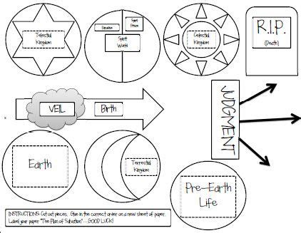 plan of salvation diagram best black and white printable