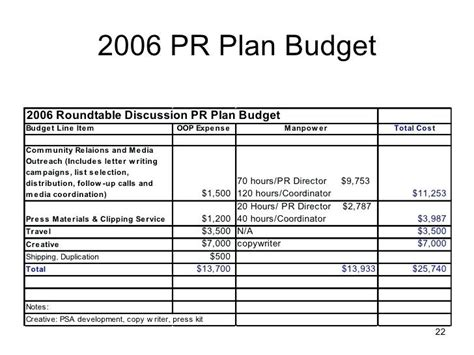 relations budget template pr budget relations resume objective pr plan budget