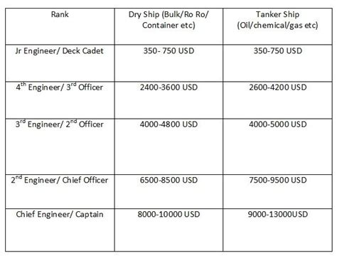 Marine Officer Pay by How Much Does An Indian Seafarer Officer Earn