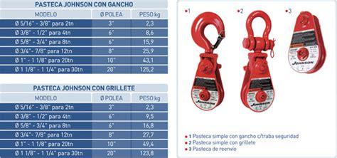 cadenas crosby argentina ortiz fischer pastecas y poleas