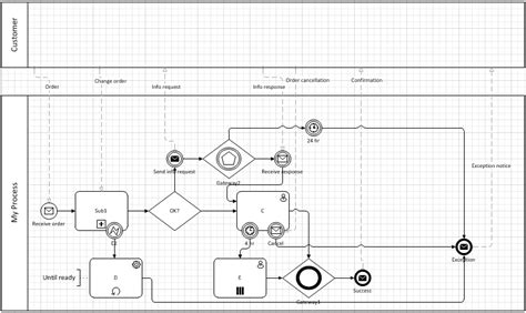 bpmn 2 0 modeler for visio bpmn 2 0 from visio premium 2010 method and style