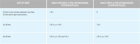boat safety requirements bc fire extinguisher requirements and maintenance for boaters