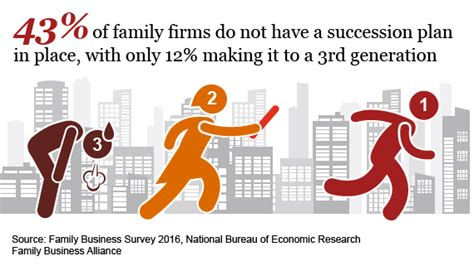 the family business 4 a family business novel books succession global family business survey 2016 pwc