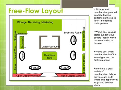 warehouse layout flow store design layout vsual merchandising ppts ppt2