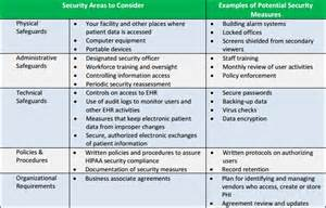 Meaningful Use Security Risk Analysis Template by Cms Hipaa Risk Analysis Myths And Truths Emr And Hipaa