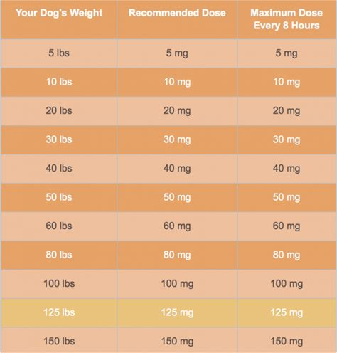 how much benadryl to give benadryl dosage for dogs chart benadryl for dogs
