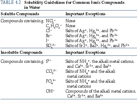 alkaline metal in table salt how can you determine the solubility of salts containing