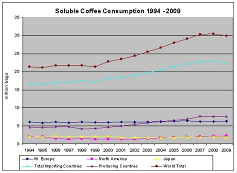 2.1.5 The markets for coffee Demand   Soluble coffee