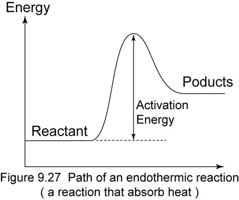 endothermic diagram collision theory spm chemistry form 4 form 5 revision notes