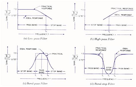 types of capacitors used in filters classification of active filters electronic circuits and diagrams electronic projects and design