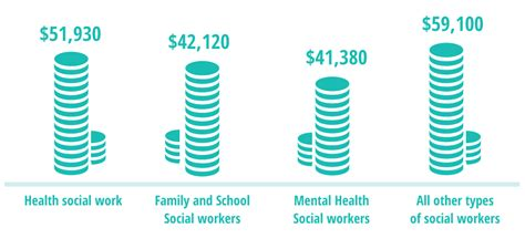 social work overview facts about the degrees and outlook