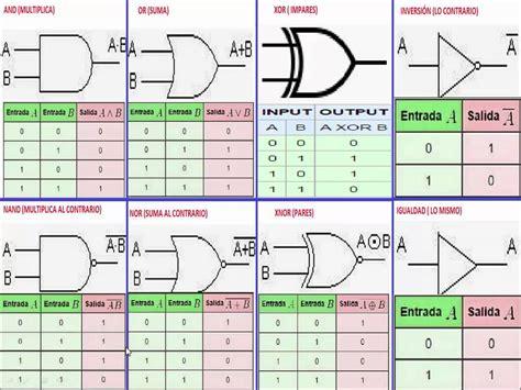 Tablas De Verdad Compuertas Logicas   compuertas logicas basicas explicacion puertas logicas