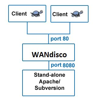 tutorial wandisco subversion blog archives softcommunity