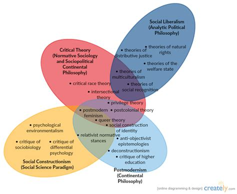 venn diagram philosophy venn diagram calculator philosophy choice image how to