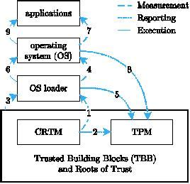 tpm study section d3 9 study on the impact of trusted computing on identity