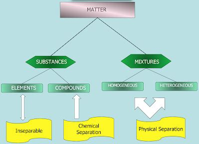 chemistry flowchart maker classifying matter flow chart lovejoy pre ap chemistry