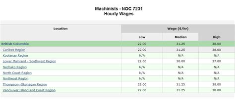 Cnc Salary by Sle Resume Format For Machinist