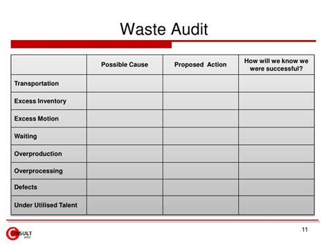 waste audit report template pretty gemba walk template images resume ideas