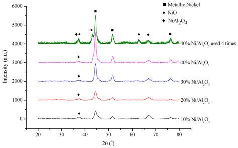 xrd patterns of ni nio pdda g nanohybrids catalysts free full text hydrogenation of levulinic