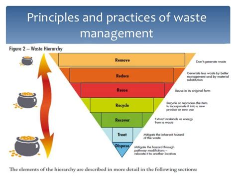 urban growth and waste management optimization towards industrial waste management
