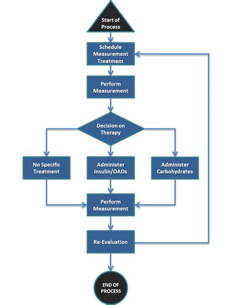 workflow description workflow description of glycemic management of a general