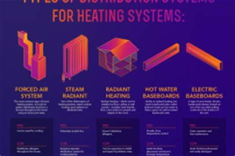 heating cooling department of energy