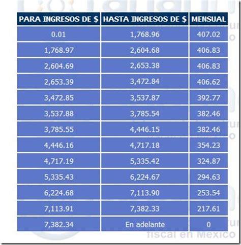 tabla d subsidio para el empleo 2016 y que le pasa a la tabla de subsidio para el empleo
