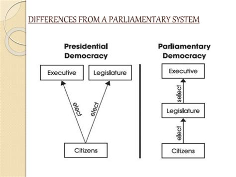 In A Parliamentary System From Where Are Cabinet Members by Presidential System Parliamentary System
